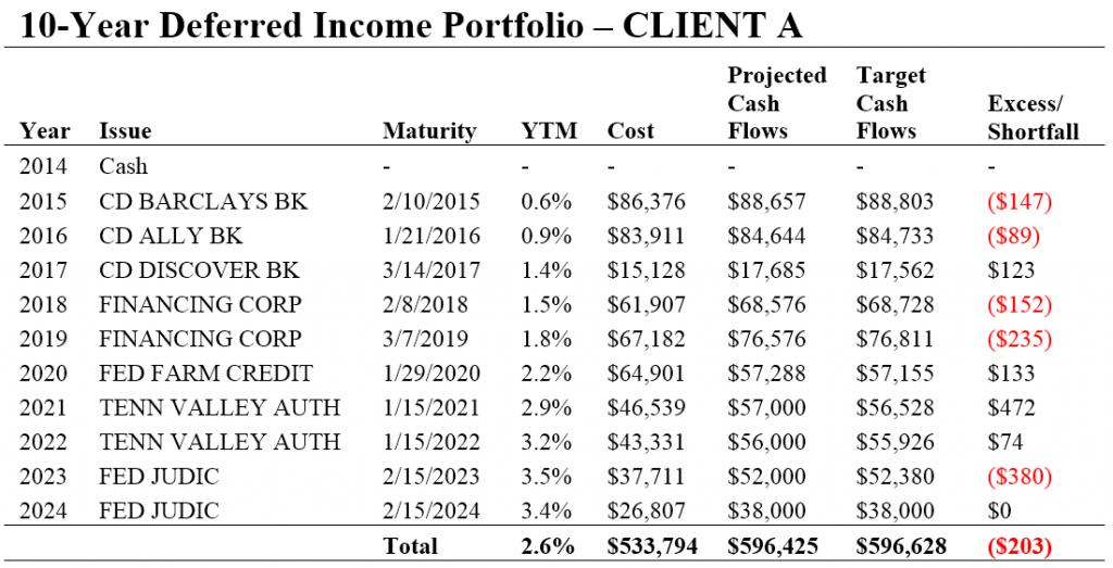 Deferred Income Table - Sample