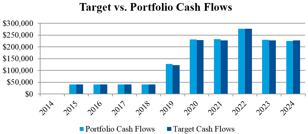 Target vs Portfolio Cash Flows